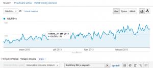 Graf návštěv v analytics