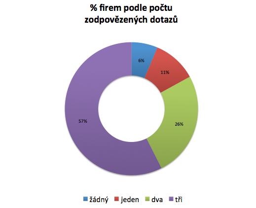 Jen 57 % firem odpovědělo na všechny poslané dotazy