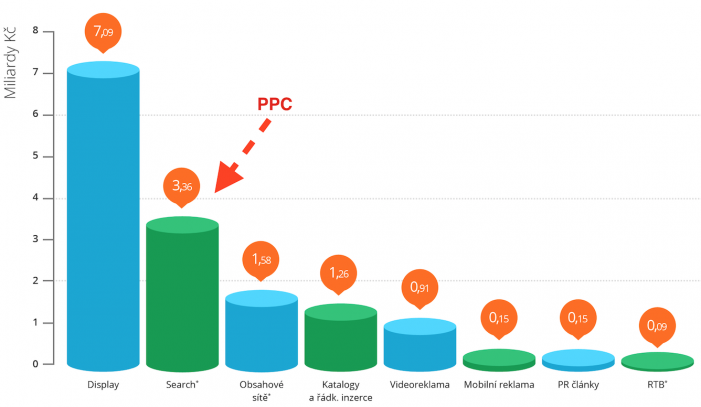 V roce 2014 se za PPC (AdWords, Sklik) utratilo 3,4 mld. Kč. Zdroj: http://www.inzertnivykony.cz
